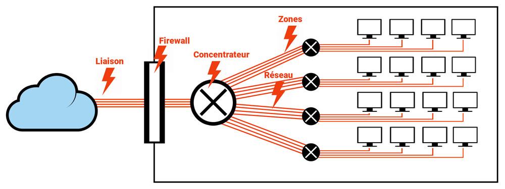 La diffusion sans EDCN, facteur de risques